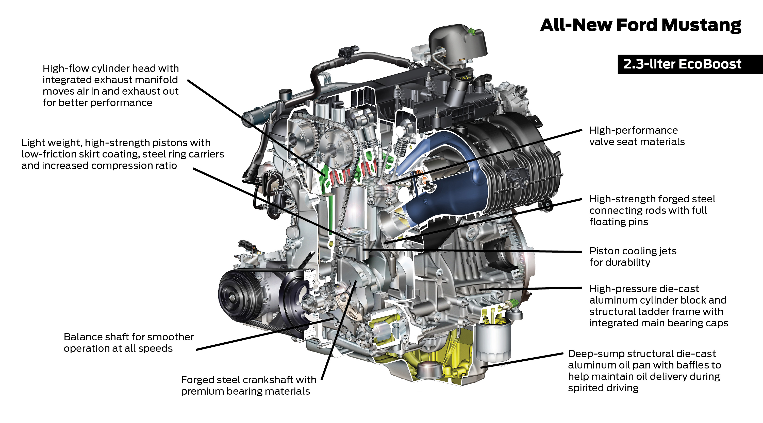 A Simple Guide to the 2015 Ford Mustang 23liter EcoBoost Engine – Diagram Of A 3 0 Liter Engine
