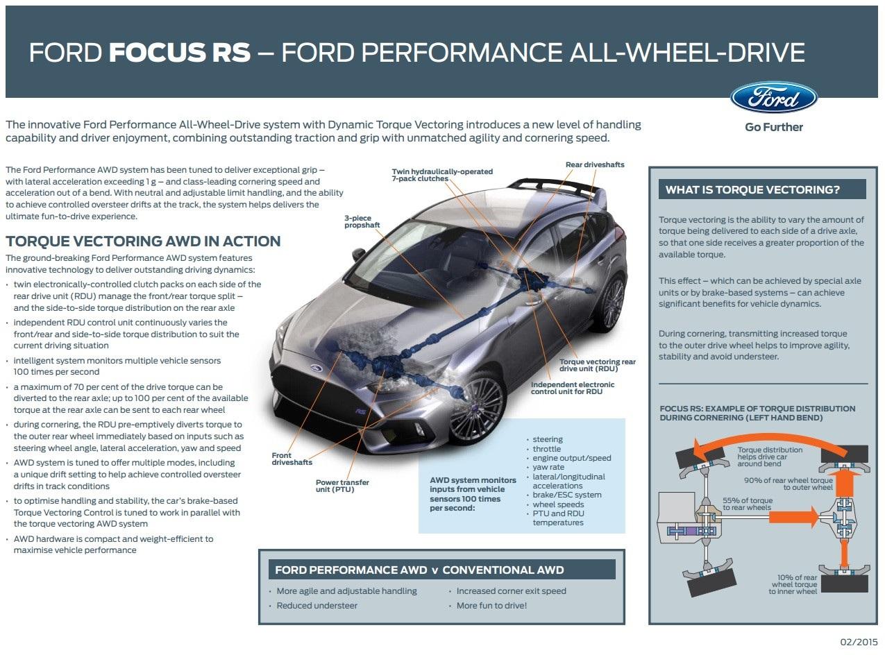 Ford Fiesta Drivetrain Diagram Schematic Wiring Diagrams Rh  Koch Foerderbandtrommeln De Ford Edge Drivetrain Diagram Ford Explorer Awd Drivetrain Diagram
